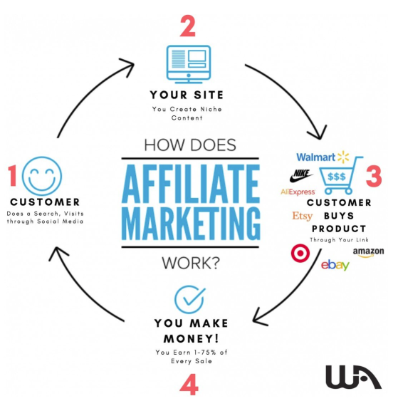 learn-how-affiliate-marketing